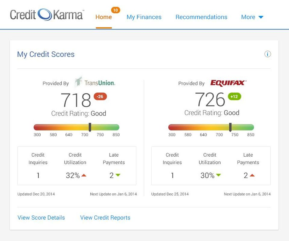 Is The Credit Score On Credit Karma Accurate Petrovich Team Home Loan